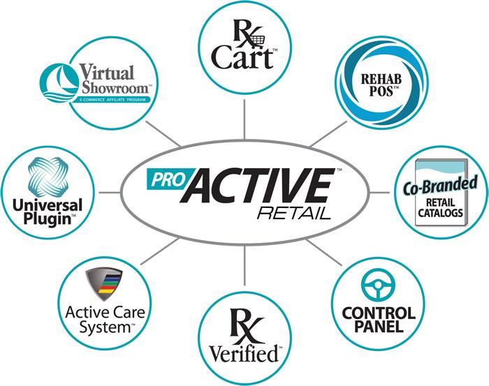 Pro Active Retail